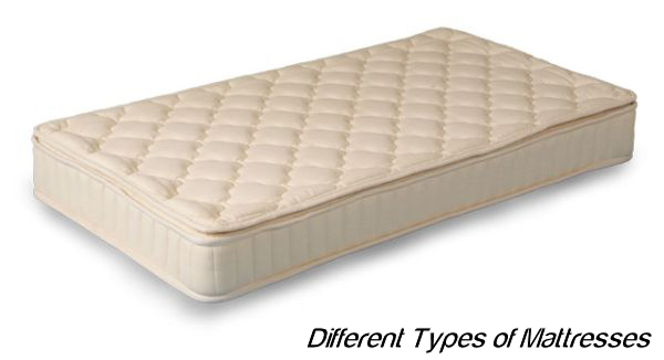 Different types of mattresses Bed mattress types