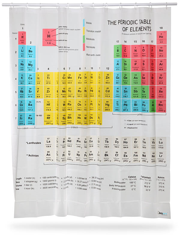 Periodic Table Shower Curtain View In Gallery