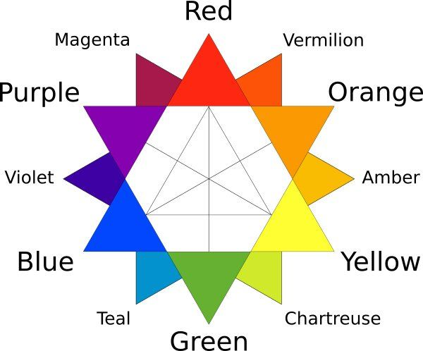Color tertiary wheel