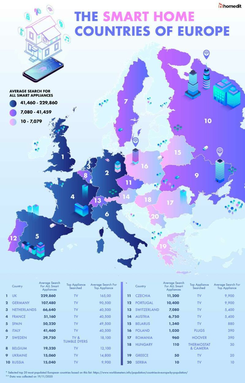 The Smart Home Countries of Europe