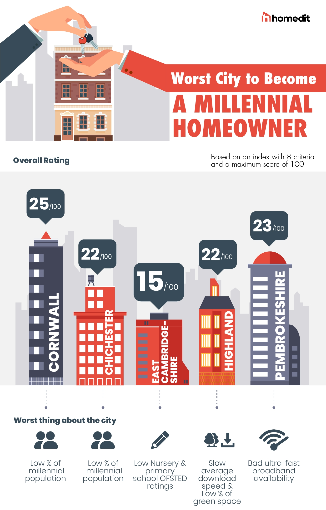 The worst cities for millennials to live