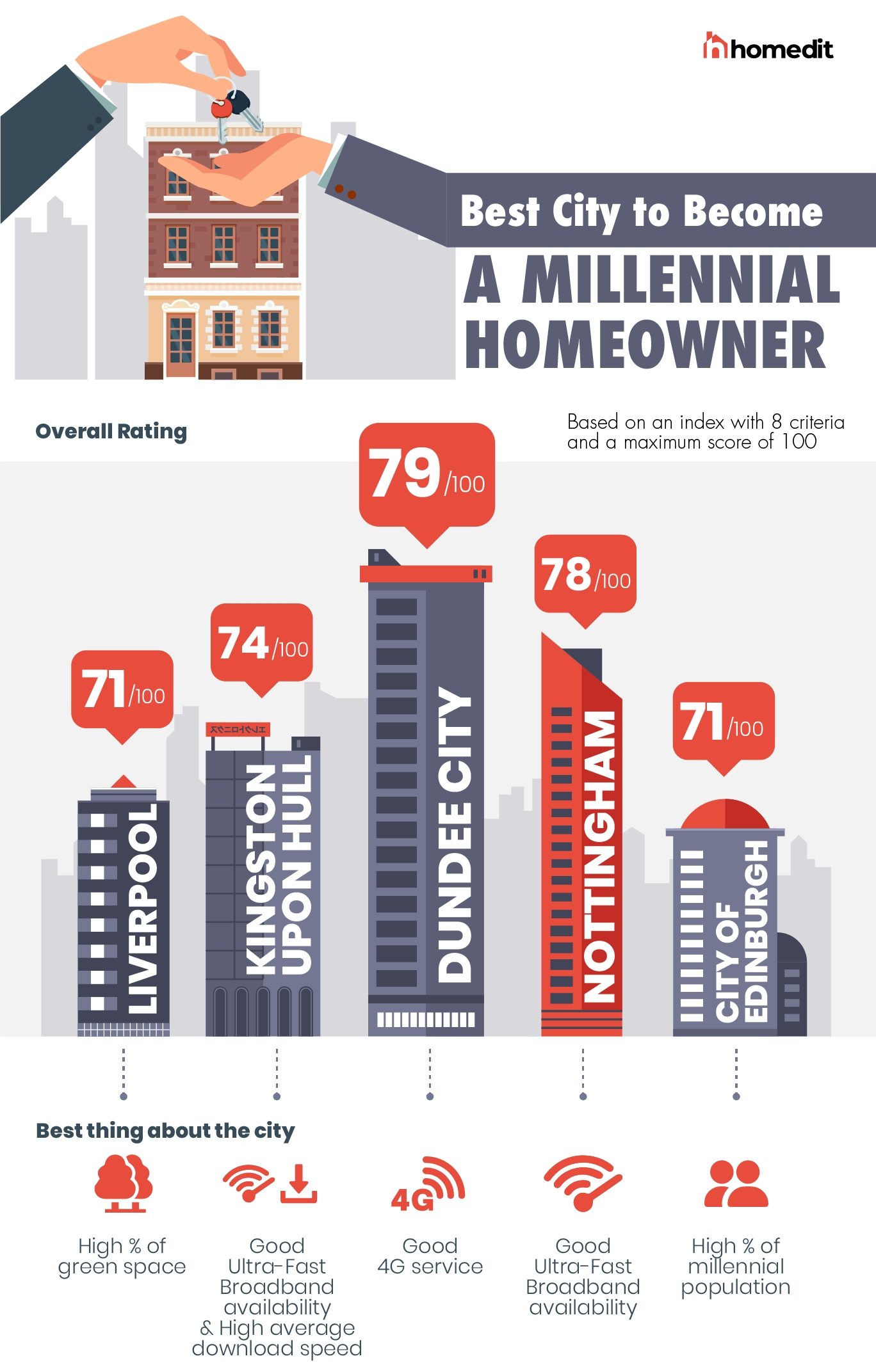 The best cities to become a millennial homeowner