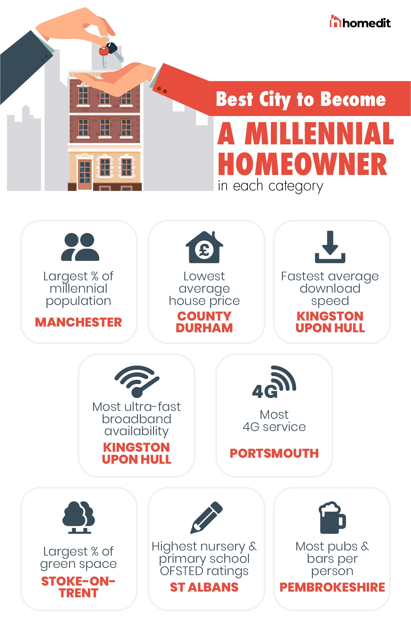 The Best Cities for Each Category for Millennial Homeowners in the UK