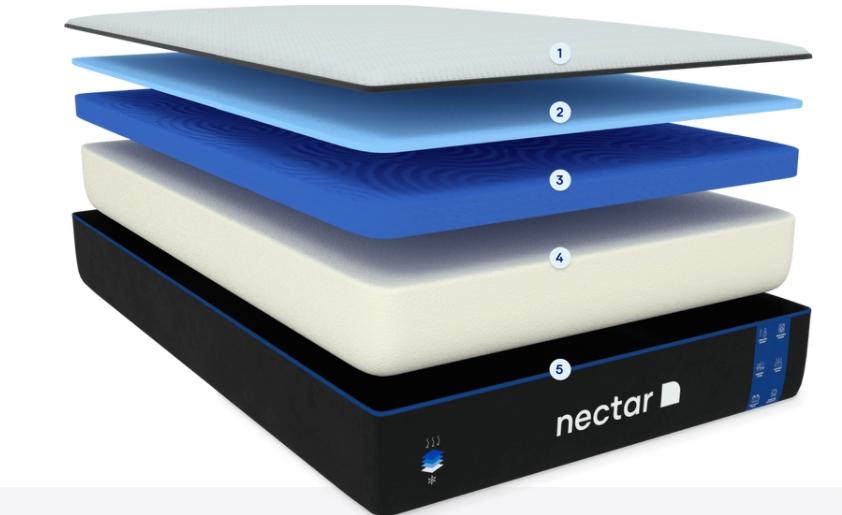 Nectar Mattress Construction