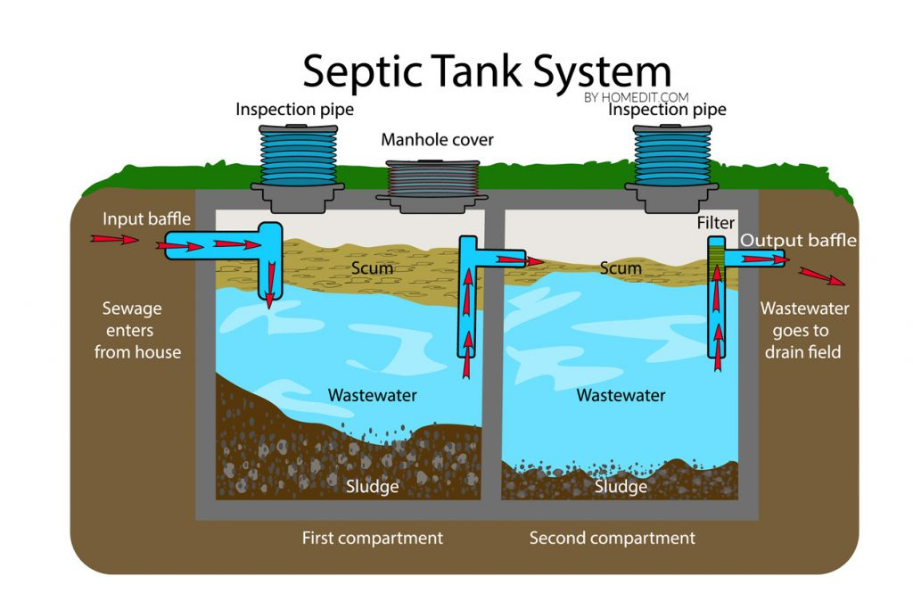 Septic Tank Diagram And Parts