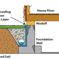 What Is A Drain Tile System