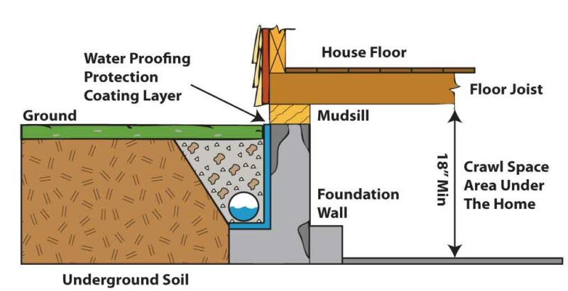 What Is A Drain Tile System? Another French Drain