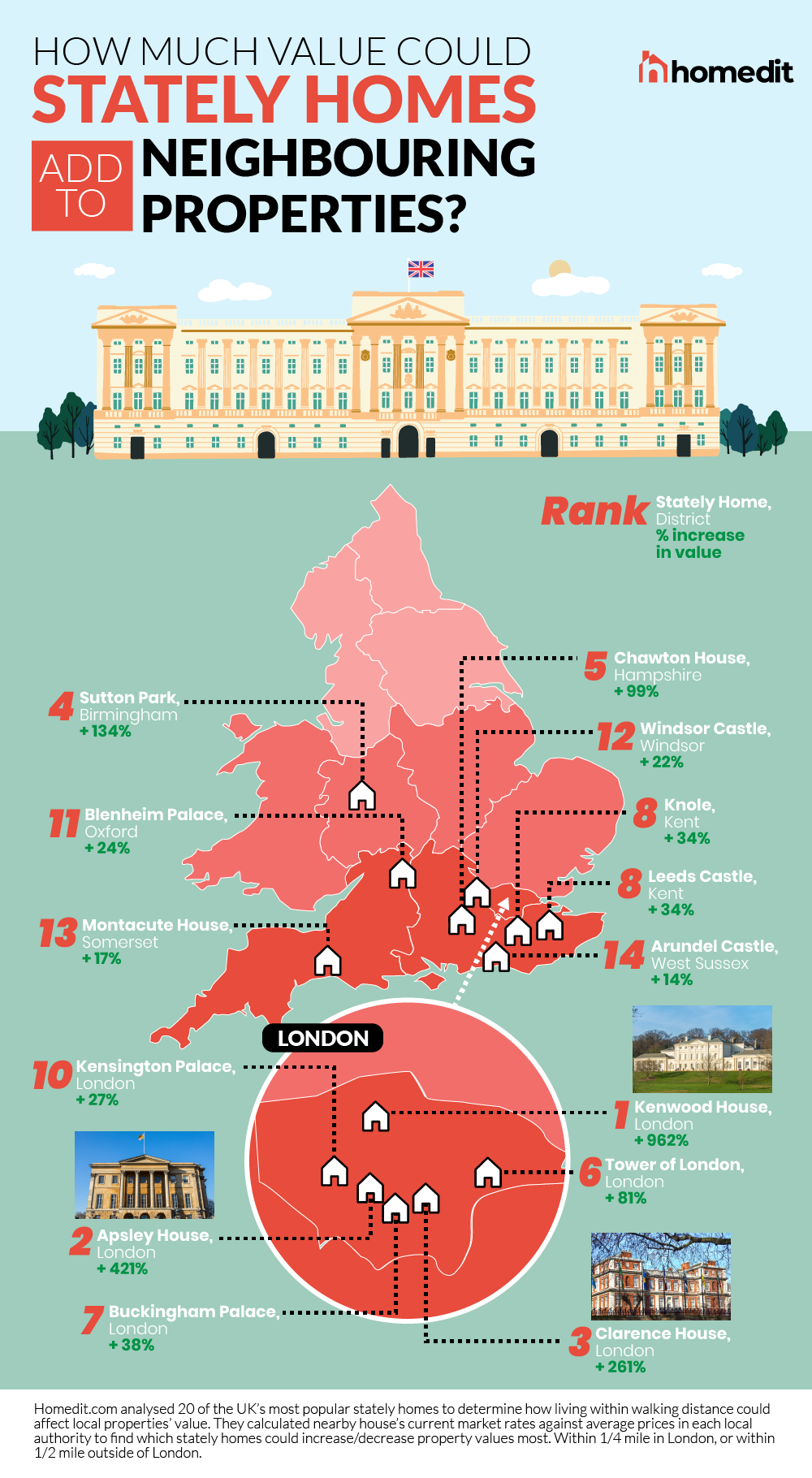 Which stately homes could add the most value to neighbouring properties?