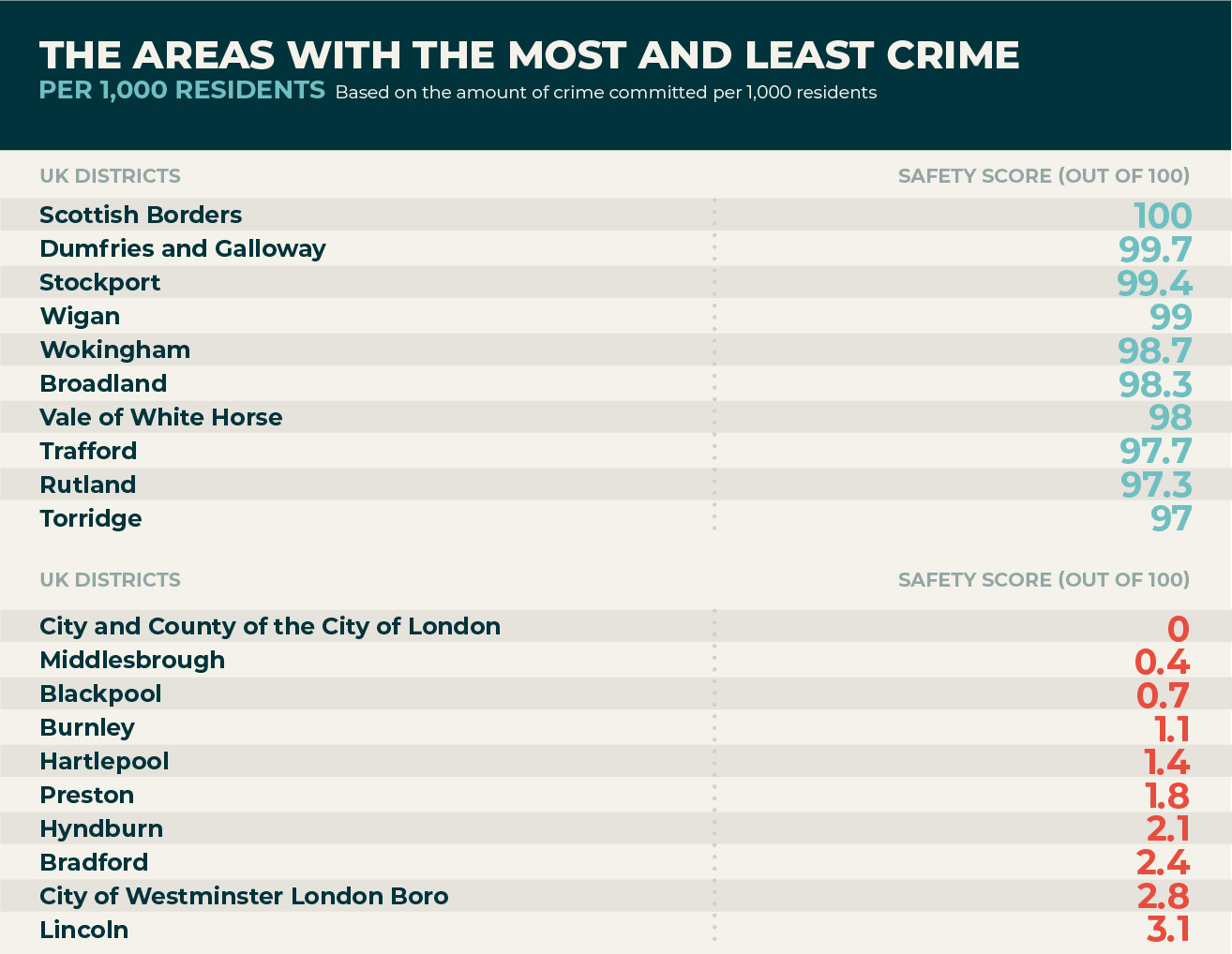 Which areas have the lowest crime rates?