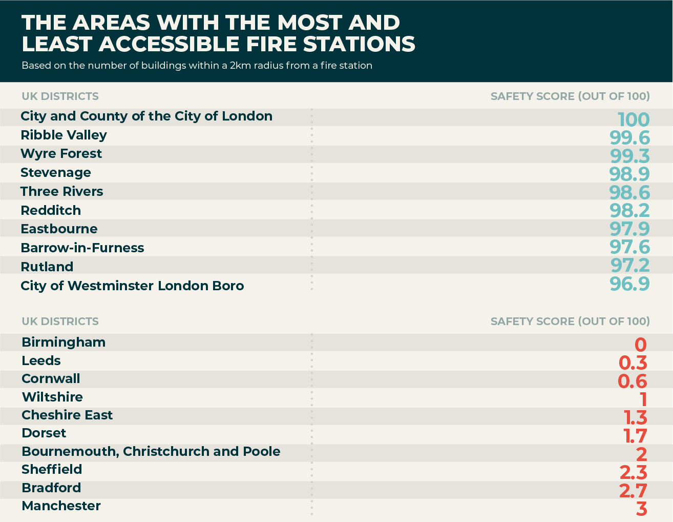 Which areas have the most accessible fire stations?