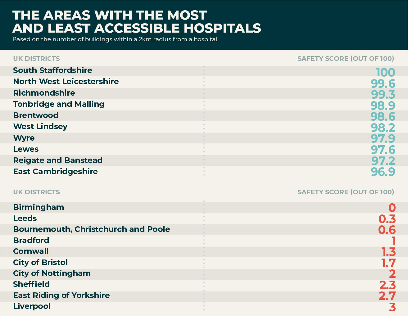 Which areas have the most accessible hospitals