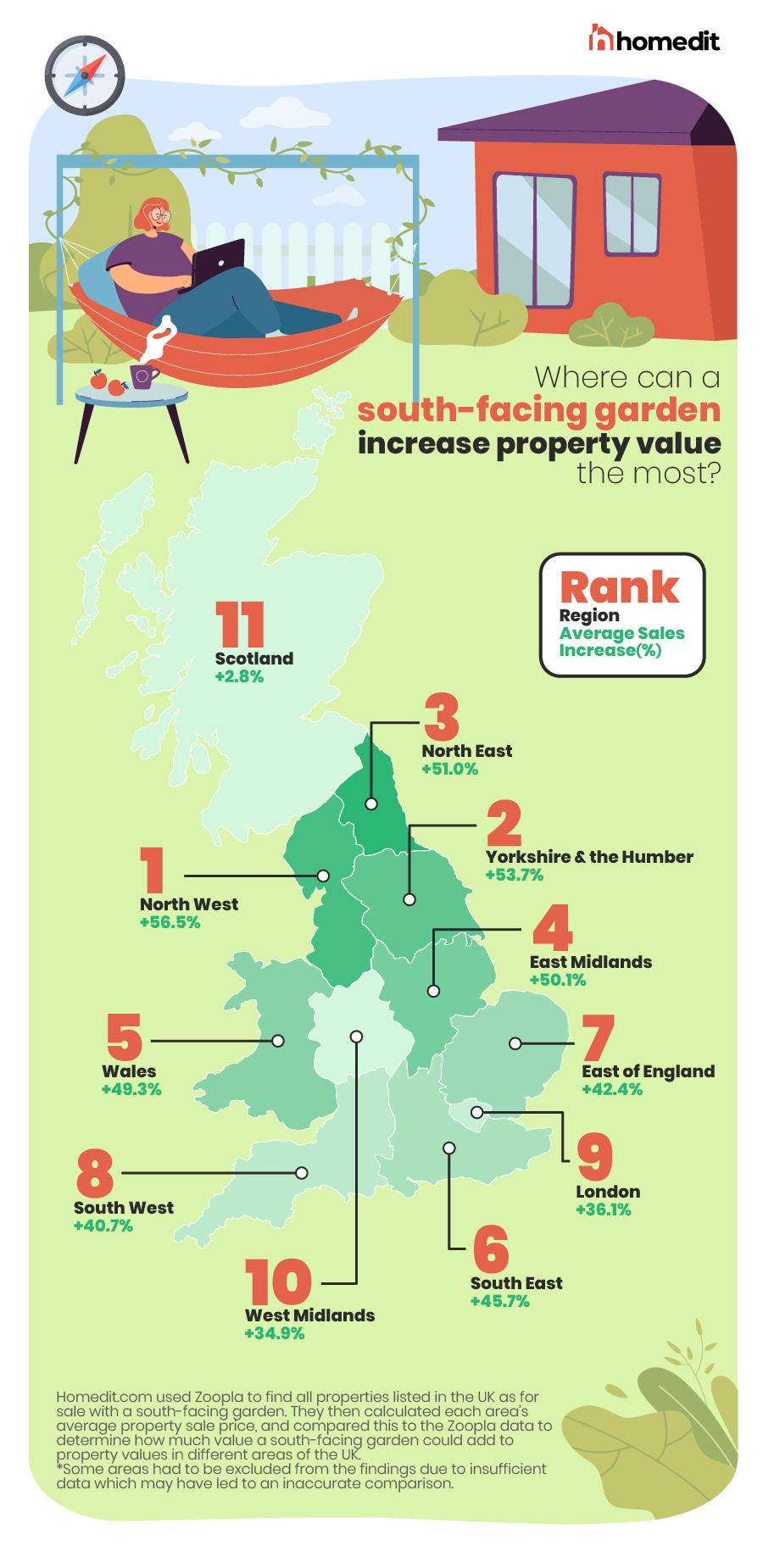 south-facing garden increase your property value