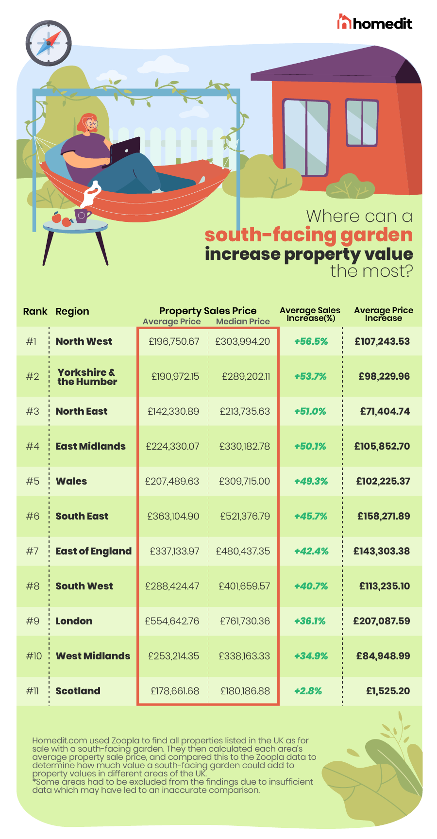 In which region of the UK can a south-facing garden increase property value the most?